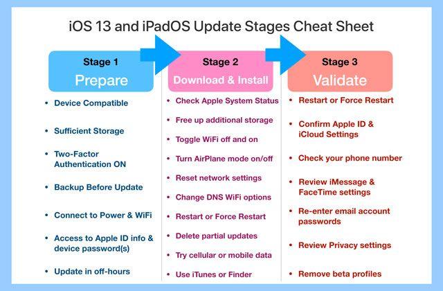 iOS ve iPadOS güncelleme sayfası