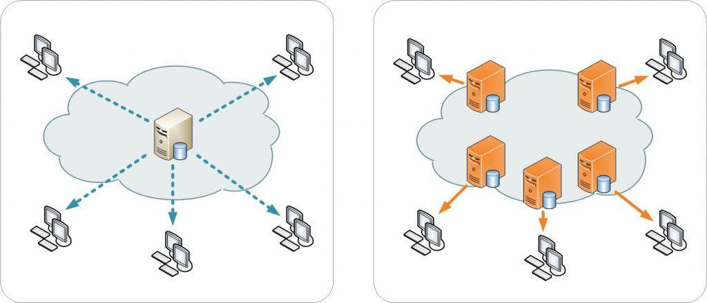 İçerik dağıtım ağı nasıl çalışır?