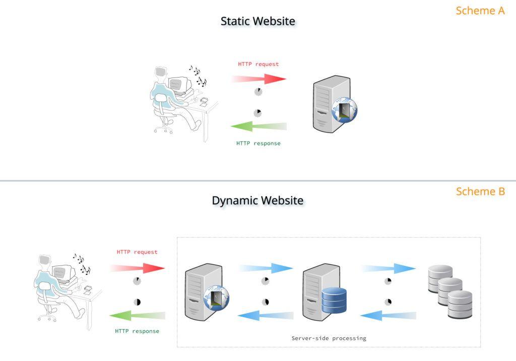 statik vs dinamik web siteleri